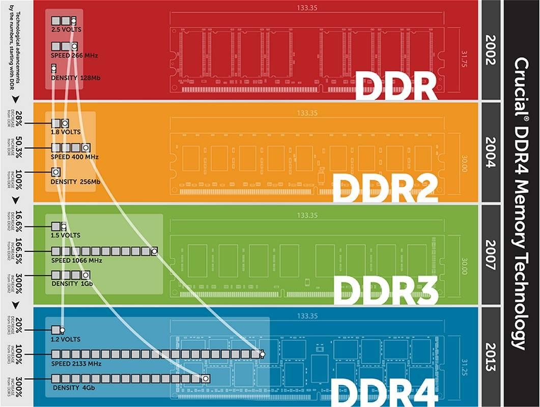 DDR 4 memória érkezik 2014 - DVD olcsón blog